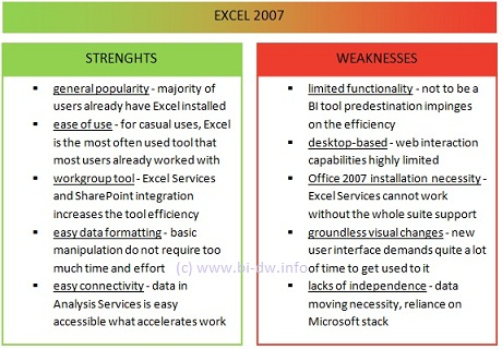 good examples of strengths and weaknesses