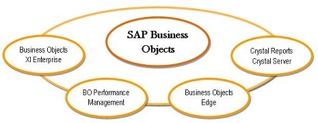 SAP business intelligence Business Objects software